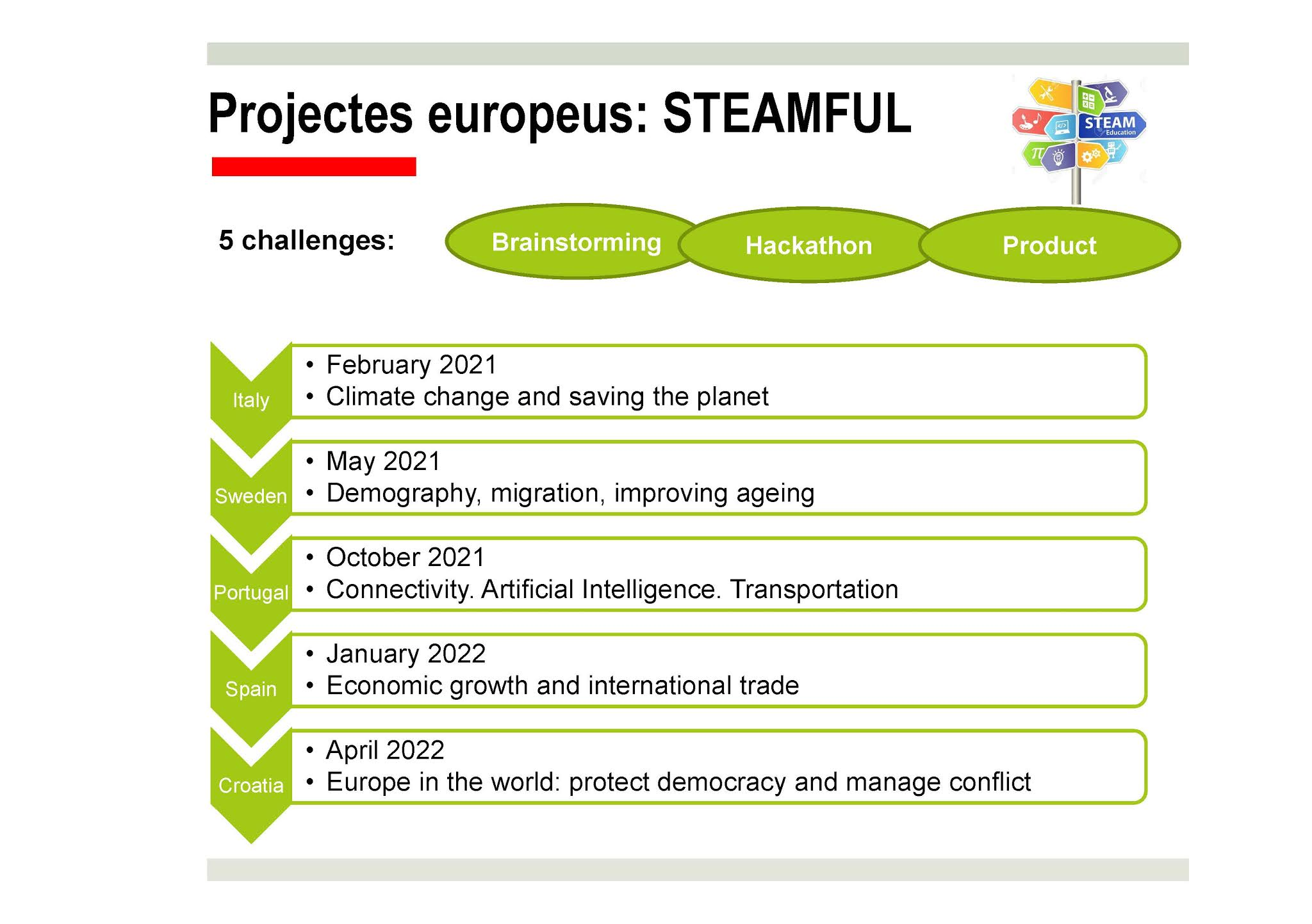 Projecte europeu STEAMFUL